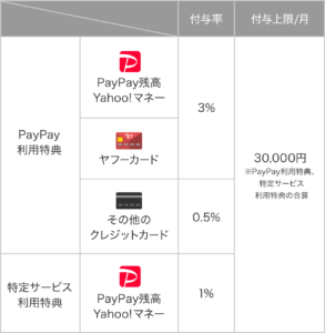 PayPay 3% 0.5%