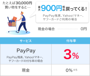 PayPay 3% 30,000円