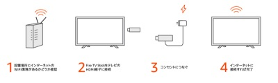 Fire TV Stick設定