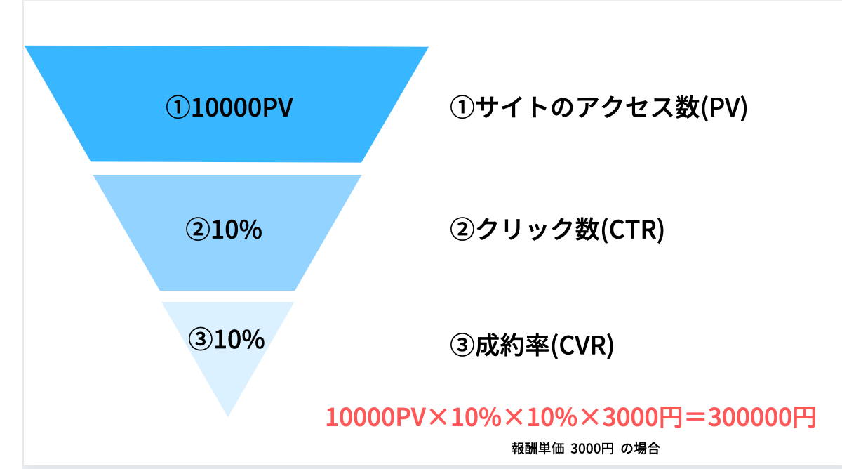 PV×CTR×CVR
